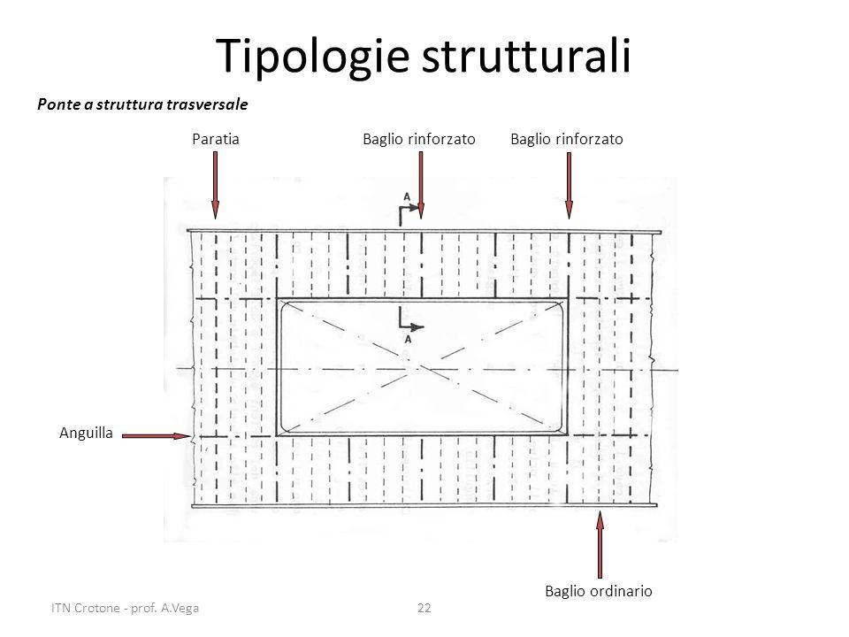 22 Tipologie strutturali Ponte a struttura trasversale Paratia Baglio rinforzato Baglio ordinario Anguilla ITN Crotone - prof. A.Vega