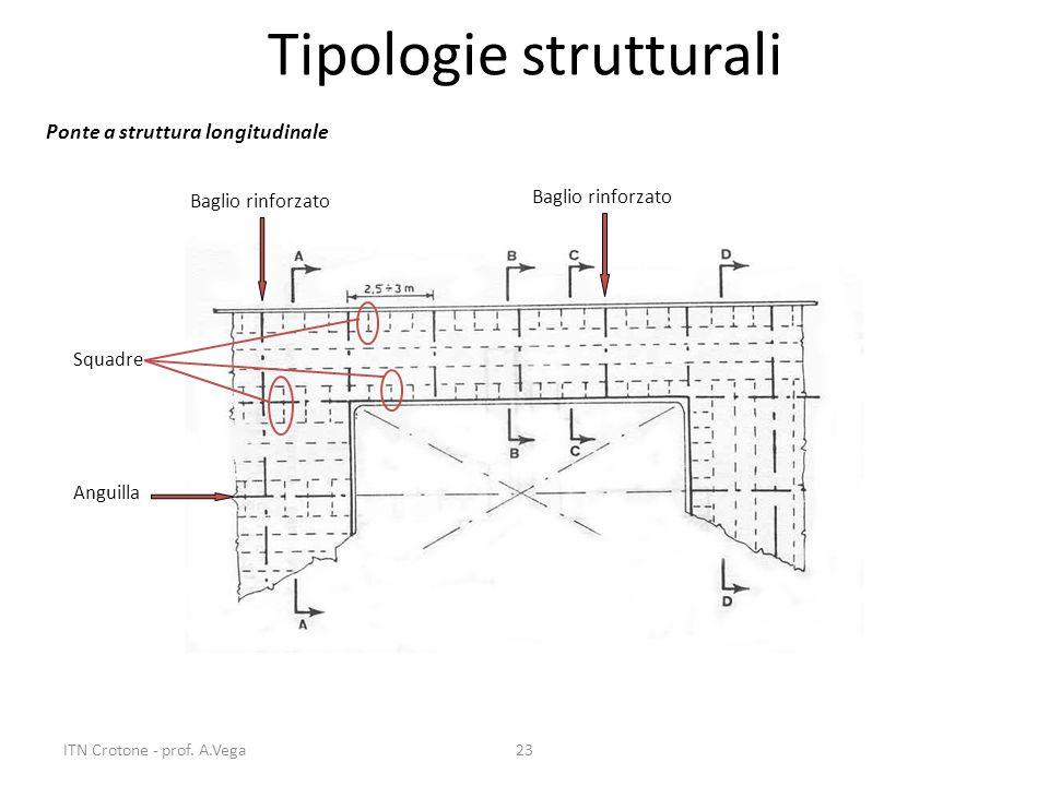 23 Tipologie strutturali Ponte a struttura longitudinale Baglio rinforzato Anguilla Squadre ITN Crotone - prof. A.Vega