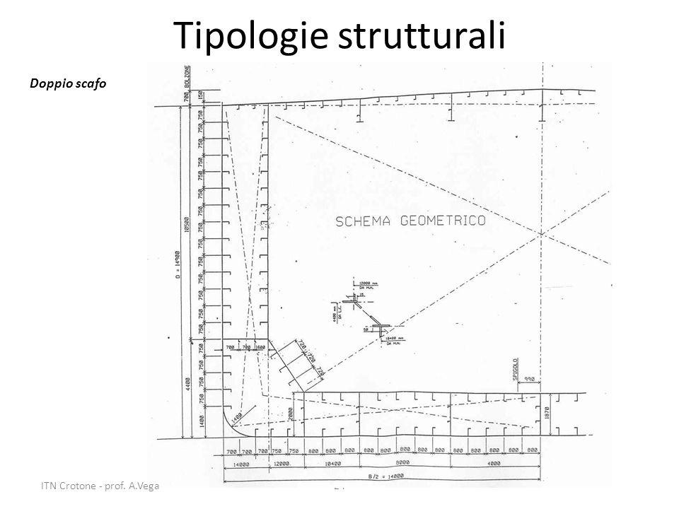 24 Tipologie strutturali Doppio scafo ITN Crotone - prof. A.Vega
