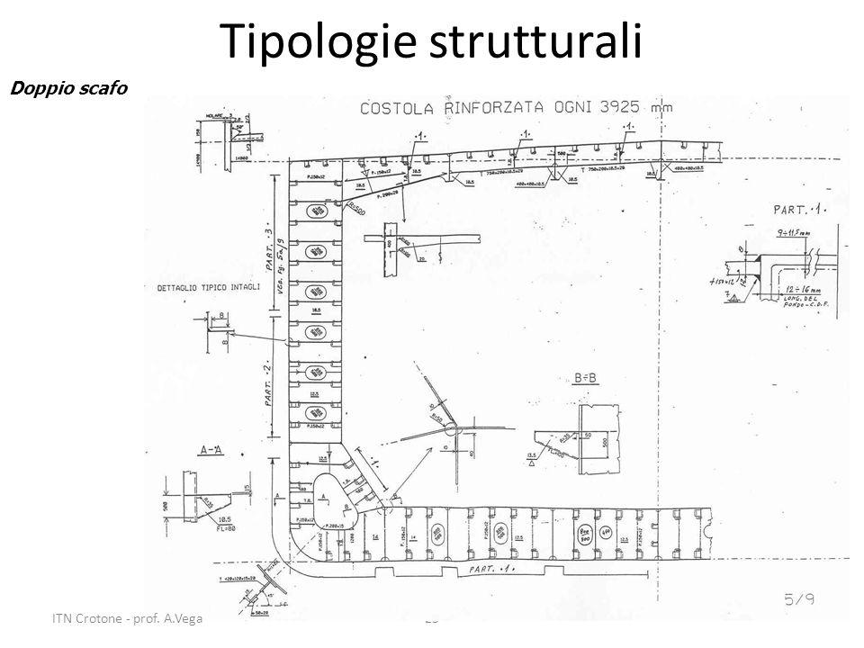 25 Tipologie strutturali Doppio scafo ITN Crotone - prof. A.Vega