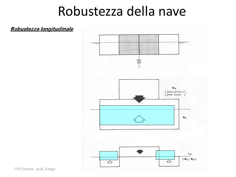 34 Robustezza della nave Robustezza longitudinale ITN Crotone - prof. A.Vega