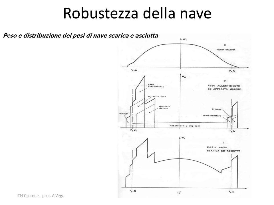 35 Robustezza della nave Peso e distribuzione dei pesi di nave scarica e asciutta ITN Crotone - prof. A.Vega