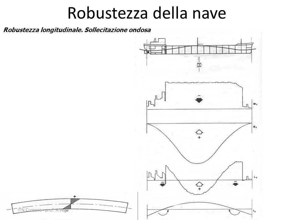 38 Robustezza della nave Robustezza longitudinale. Sollecitazione ondosa ITN Crotone - prof. A.Vega