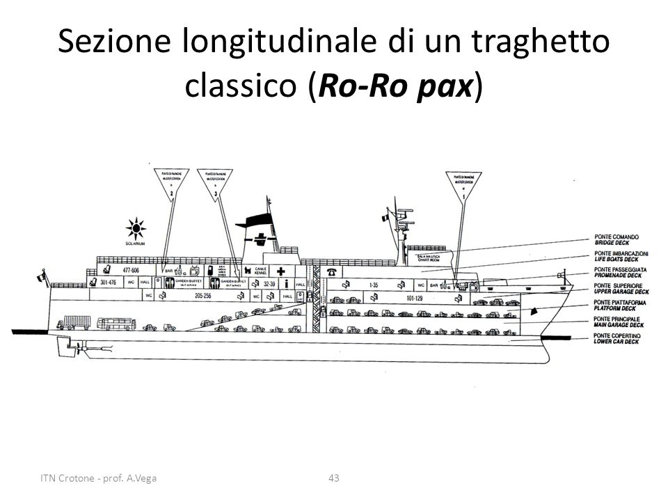 Sezione longitudinale di un traghetto classico (Ro-Ro pax) 43ITN Crotone - prof. A.Vega