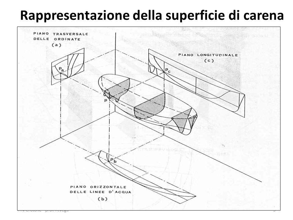 ITN Crotone - prof. A.Vega5 Rappresentazione della superficie di carena