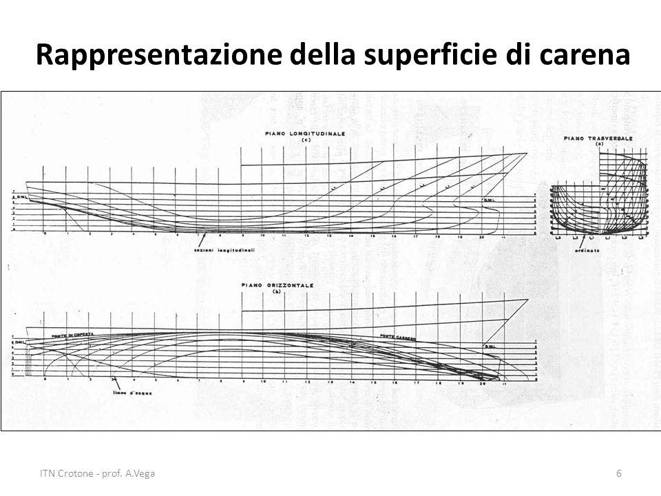 ITN Crotone - prof. A.Vega6 Rappresentazione della superficie di carena