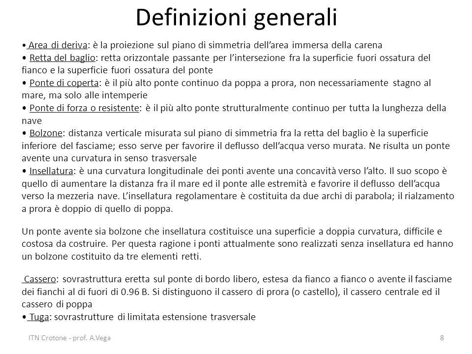 ITN Crotone - prof. A.Vega8 Definizioni generali Area di deriva: è la proiezione sul piano di simmetria dell'area immersa della carena Retta del bagli