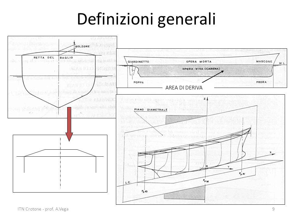 ITN Crotone - prof. A.Vega9 Definizioni generali AREA DI DERIVA