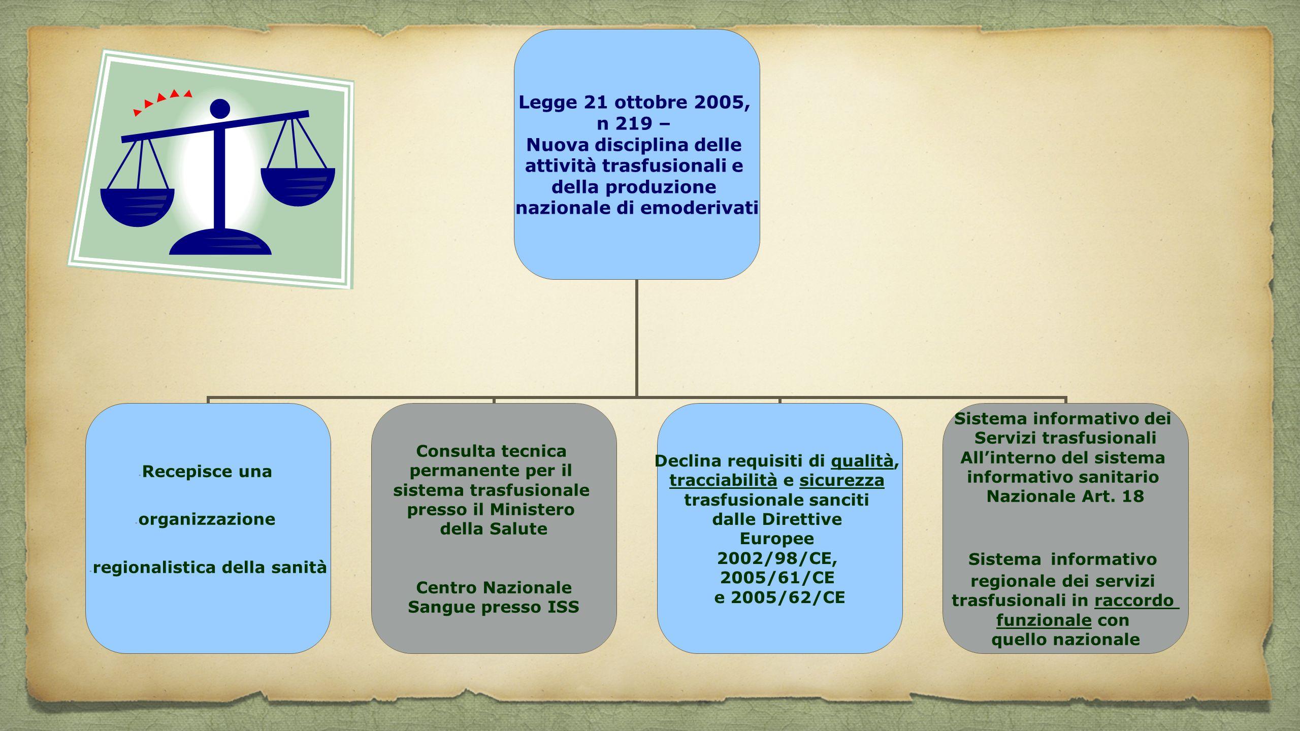 Legge 21 ottobre 2005, n 219 – Nuova disciplina delle attività trasfusionali e della produzione nazionale di emoderivati Recepisce una organizzazione