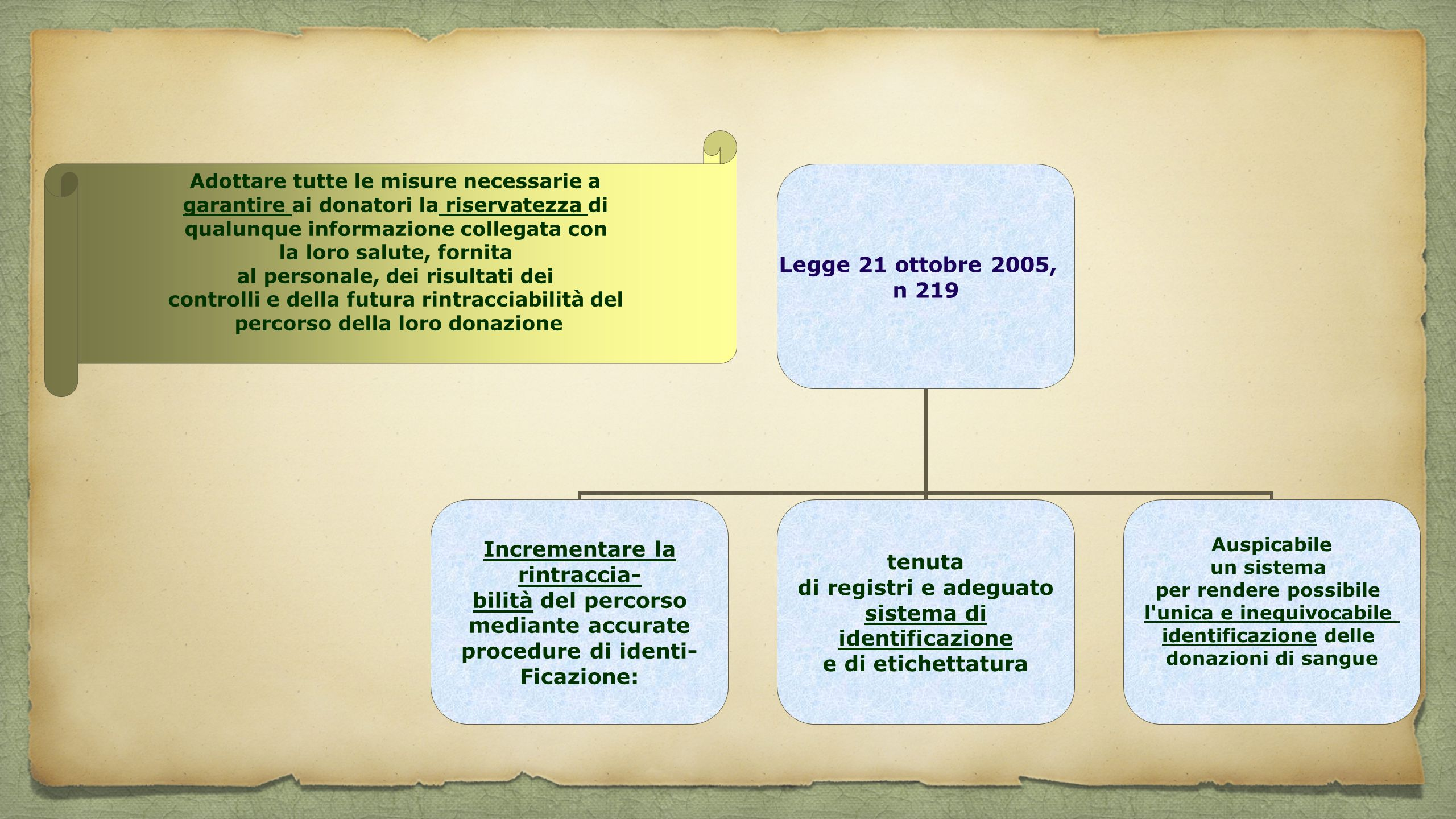 Legge 21 ottobre 2005, n 219 Incrementare la rintraccia- bilità del percorso mediante accurate procedure di identi- Ficazione: tenuta di registri e ad