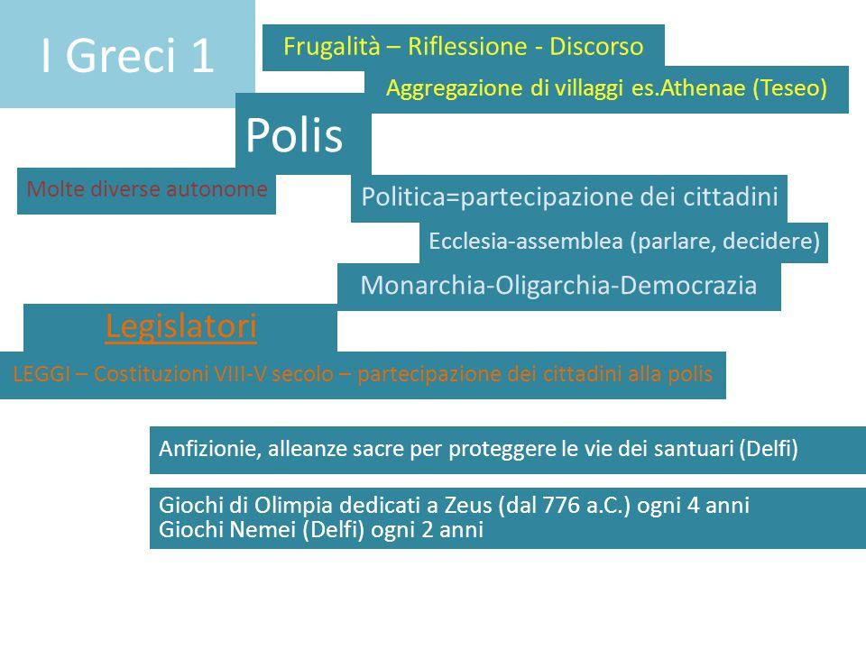 I Greci 1 Polis Molte diverse autonome LEGGI – Costituzioni VIII-V secolo – partecipazione dei cittadini alla polis Anfizionie, alleanze sacre per pro