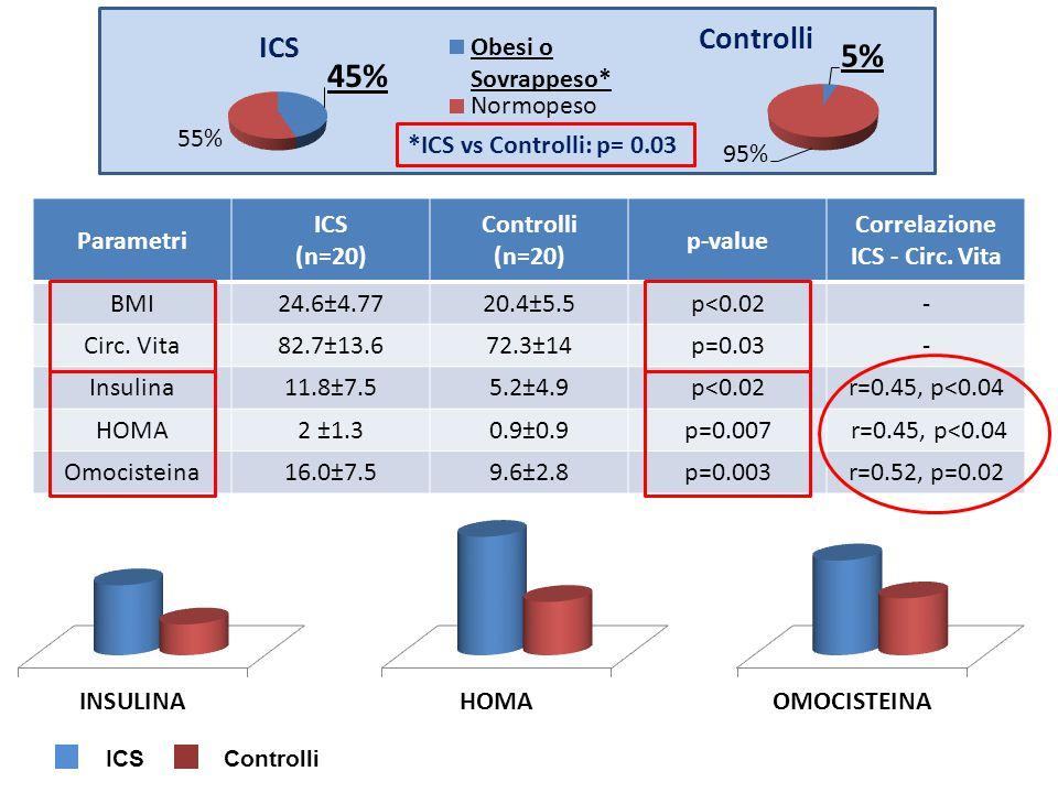 Parametri ICS (n=20) Controlli (n=20) p-value Correlazione ICS - Circ.