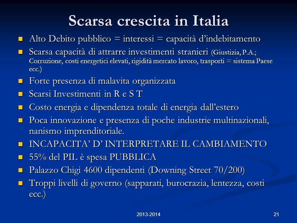21 Scarsa crescita in Italia Alto Debito pubblico = interessi = capacità d'indebitamento Alto Debito pubblico = interessi = capacità d'indebitamento Scarsa capacità di attrarre investimenti stranieri (Giustizia, P.A.; Corruzione, costi energetici elevati, rigidità mercato lavoro, trasporti = sistema Paese ecc.) Scarsa capacità di attrarre investimenti stranieri (Giustizia, P.A.; Corruzione, costi energetici elevati, rigidità mercato lavoro, trasporti = sistema Paese ecc.) Forte presenza di malavita organizzata Forte presenza di malavita organizzata Scarsi Investimenti in R e S T Scarsi Investimenti in R e S T Costo energia e dipendenza totale di energia dall'estero Costo energia e dipendenza totale di energia dall'estero Poca innovazione e presenza di poche industrie multinazionali, nanismo imprenditoriale.