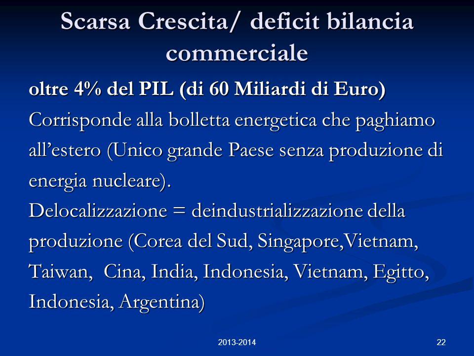 22 Scarsa Crescita/ deficit bilancia commerciale oltre 4% del PIL (di 60 Miliardi di Euro) Corrisponde alla bolletta energetica che paghiamo all'estero (Unico grande Paese senza produzione di energia nucleare).