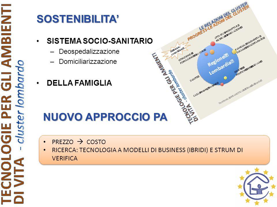 SOSTENIBILITA' SISTEMA SOCIO-SANITARIO –Deospedalizzazione –Domiciliarizzazione DELLA FAMIGLIA 13 PREZZO  COSTO RICERCA: TECNOLOGIA A MODELLI DI BUSINESS (IBRIDI) E STRUM DI VERIFICA PREZZO  COSTO RICERCA: TECNOLOGIA A MODELLI DI BUSINESS (IBRIDI) E STRUM DI VERIFICA NUOVO APPROCCIO PA