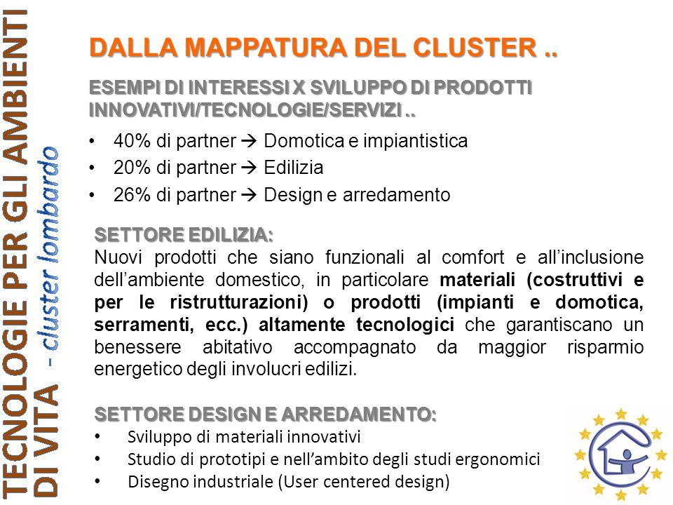 ESEMPI DI INTERESSI X SVILUPPO DI PRODOTTI INNOVATIVI/TECNOLOGIE/SERVIZI..