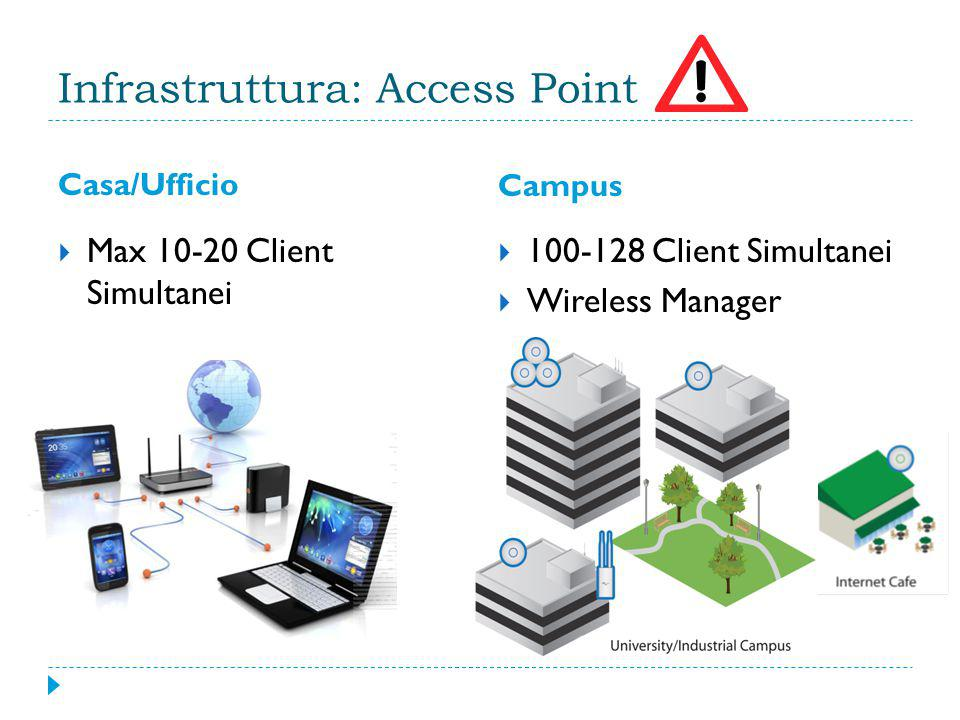 Infrastruttura: Access Point Casa/Ufficio Campus  Max 10-20 Client Simultanei  100-128 Client Simultanei  Wireless Manager