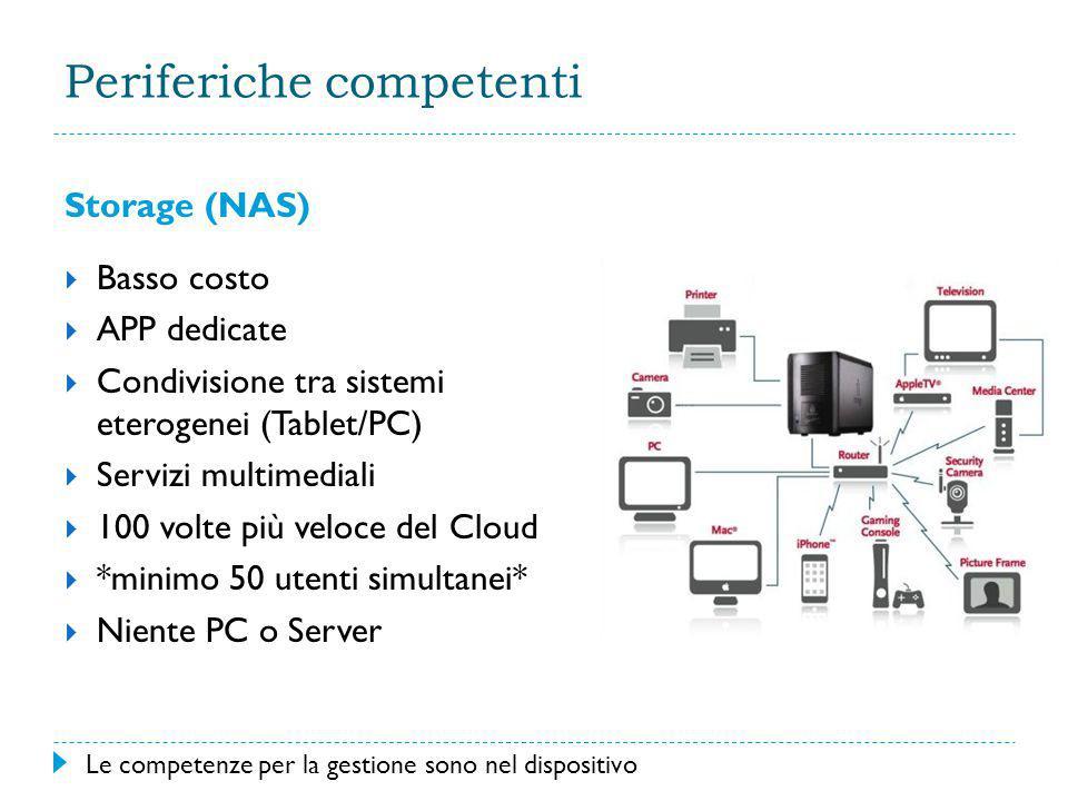 Periferiche competenti Storage (NAS)  Basso costo  APP dedicate  Condivisione tra sistemi eterogenei (Tablet/PC)  Servizi multimediali  100 volte