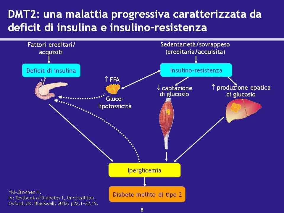 Terapia Combinata Bedtime insulin + Daytime AOD  hepatic glucose production  glucose uptake Circulatinginsulin Bedtime insulin Daytime AOD/ Rapid analog HbA 1 c  fasting hyperglycemia  postprandial glucose