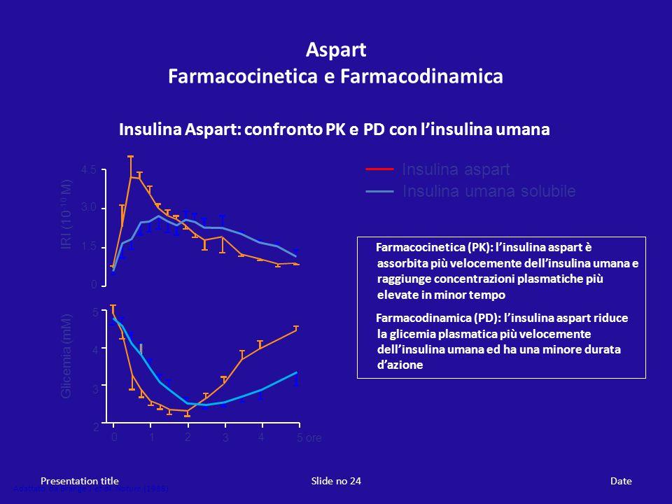 Presentation titleSlide no 24Date Aspart Farmacocinetica e Farmacodinamica Insulina Aspart: confronto PK e PD con l'insulina umana Adattato da Brange