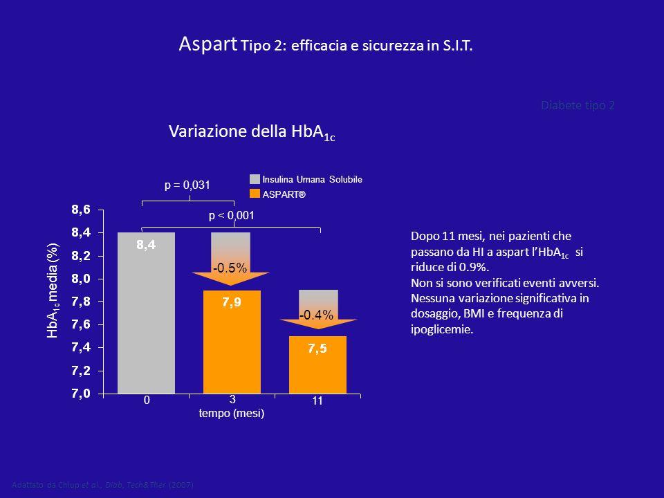 Variazione della HbA 1c Aspart Tipo 2: efficacia e sicurezza in S.I.T. Dopo 11 mesi, nei pazienti che passano da HI a aspart l'HbA 1c si riduce di 0.9