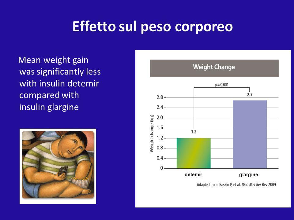 Mean weight gain was significantly less with insulin detemir compared with insulin glargine Effetto sul peso corporeo Insulin detemir Insulin glargine