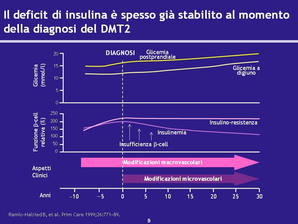 Secrezione insulinica fisiologica nelle 24 ore La secrezione insulinica nelle 24 ore è di 0.6 unità/kg I livelli di insulinemia basale sono il risultato dello stress, malattie intercorrenti, attività fisica e peso corporeo – Normalmente la secrezione insulinica basale oraria è pari a 0.3 unità/Kg/24 Il fabbisogno insulinico ai pasti dipende dalla quantità dei carboidrati e dal momento del pasto.