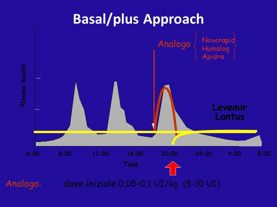 4:0016:0020:0024:004:00 8:00 12:008:00 Time Plasma insulin Analogo Levemir Lantus Basal/plus Approach Analogo: dose iniziale 0,05-0,1 UI/kg (5-10 UI)