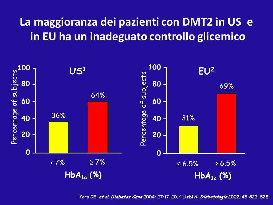 1 Koro CE, et al. Diabetes Care 2004; 27:17–20. 2 Liebl A. Diabetologia 2002; 45:S23–S28. La maggioranza dei pazienti con DMT2 in US e in EU ha un ina