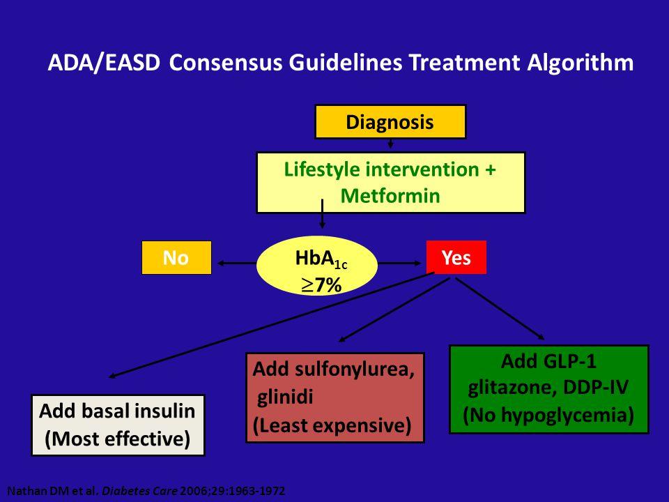 Se la glicemia a digiuno è normalizzata dall'insulina basale long-acting, ma l' A1c è ancora >7.0%, Mantenere l'insulina basale,Mantenere l'insulina basale, Aggiungere l'analogo ad azione rapida al pastoAggiungere l'analogo ad azione rapida al pasto …Quando l'insulina basale non basta più….