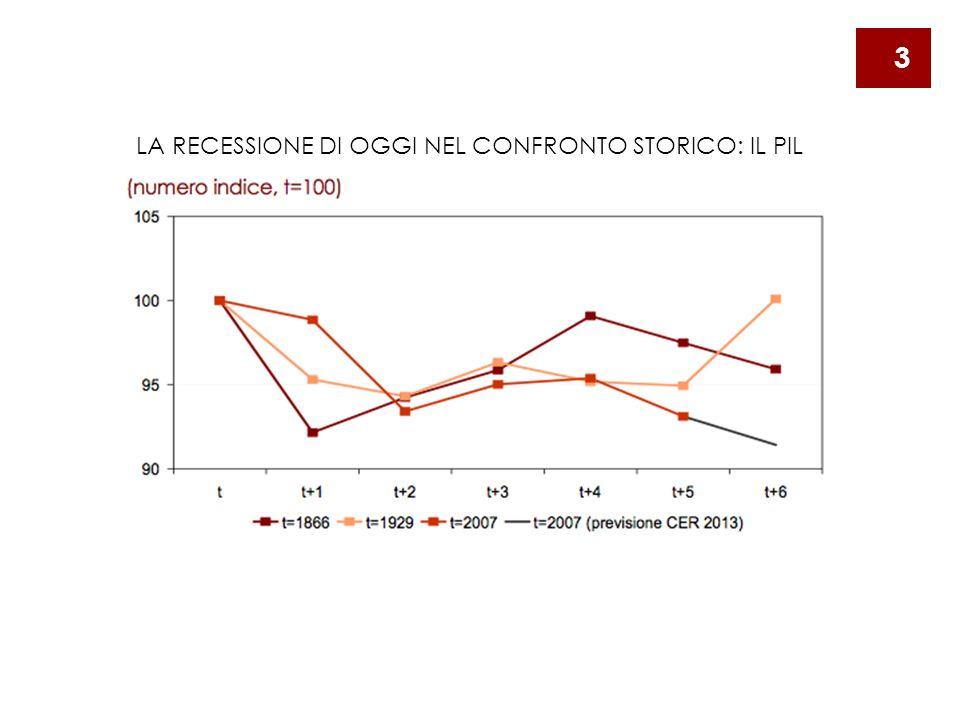 LA RECESSIONE DI OGGI NEL CONFRONTO STORICO: IL PIL 3