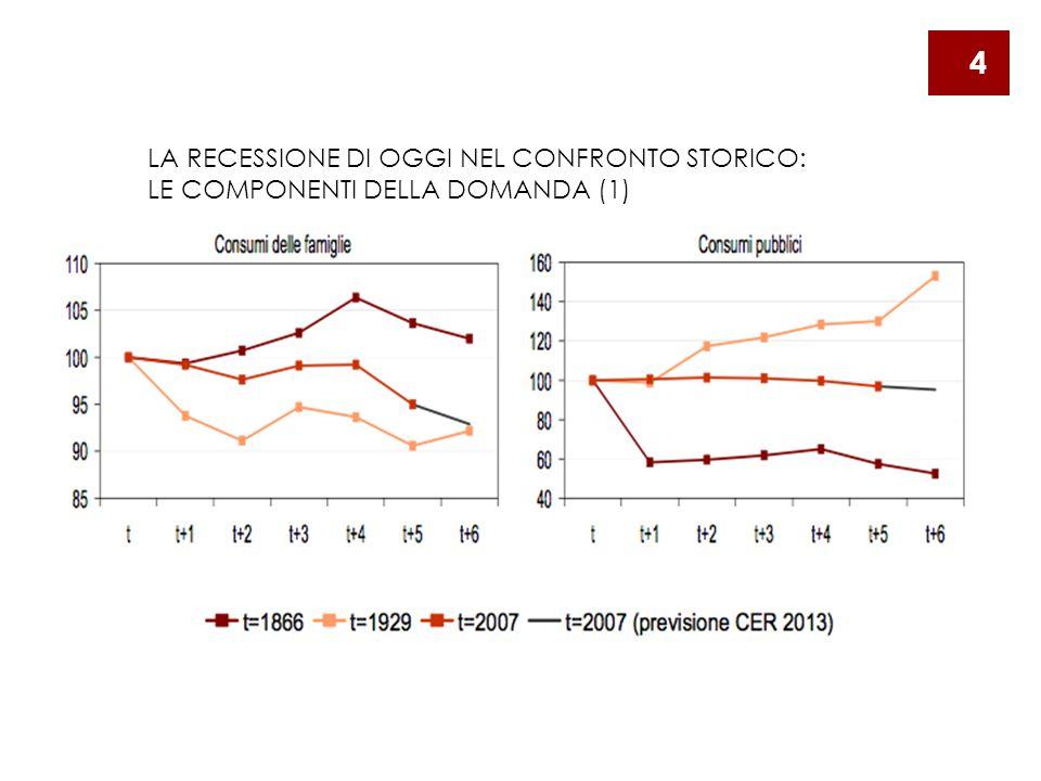 LA RECESSIONE DI OGGI NEL CONFRONTO STORICO: LE COMPONENTI DELLA DOMANDA (1) 4