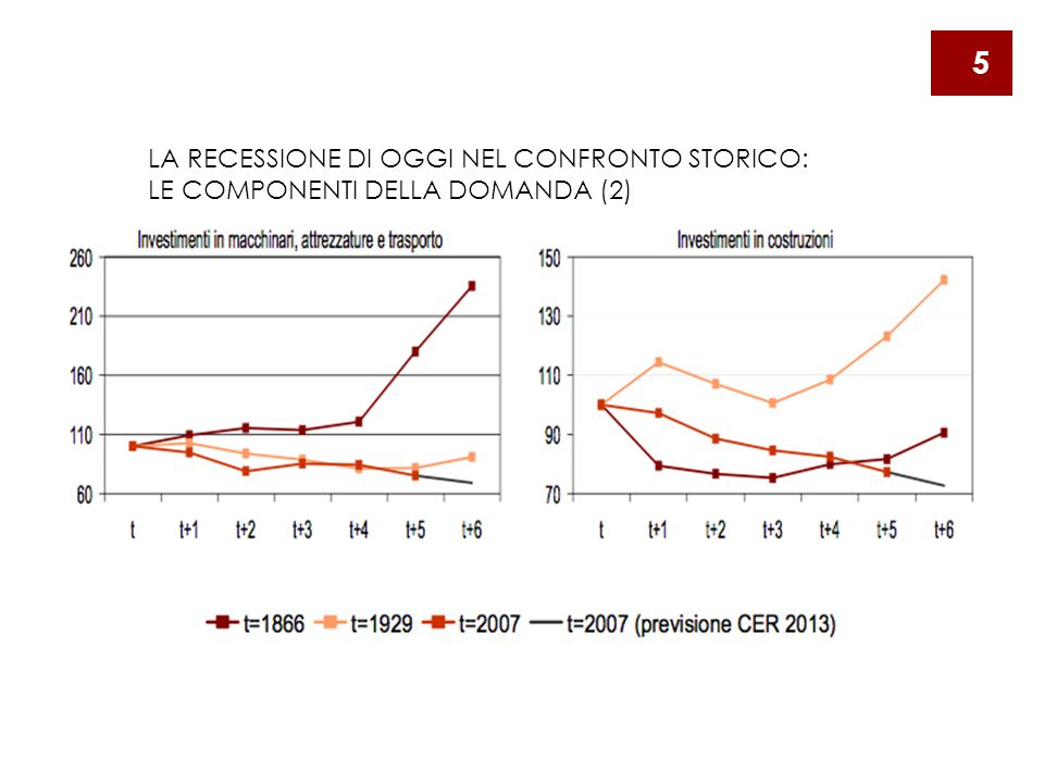 LA RECESSIONE DI OGGI NEL CONFRONTO STORICO: LE COMPONENTI DELLA DOMANDA (2) 5