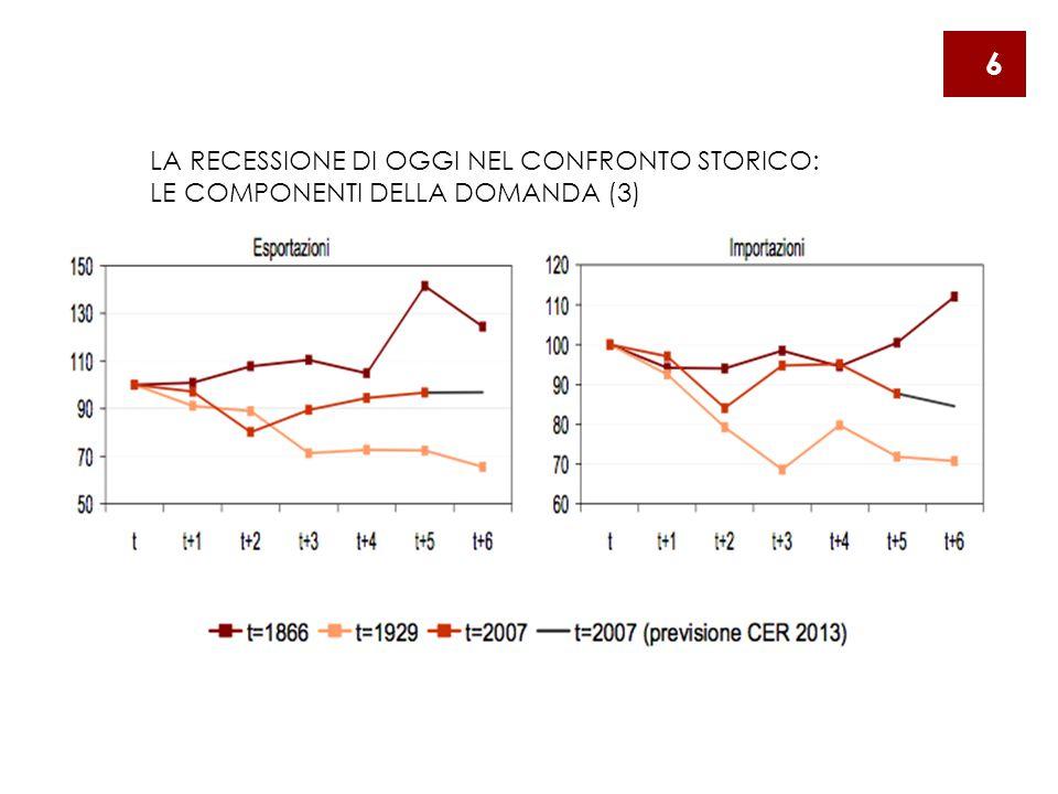LA RECESSIONE DI OGGI NEL CONFRONTO STORICO: LE COMPONENTI DELLA DOMANDA (3) 6