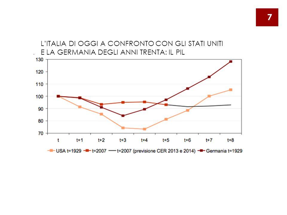 L'ITALIA DI OGGI A CONFRONTO CON GLI STATI UNITI E LA GERMANIA DEGLI ANNI TRENTA: IL PIL 7