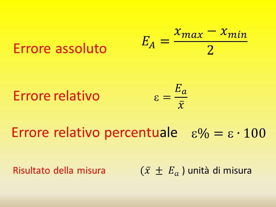 Errore assoluto Errore relativo Errore relativo percentuale Risultato della misura