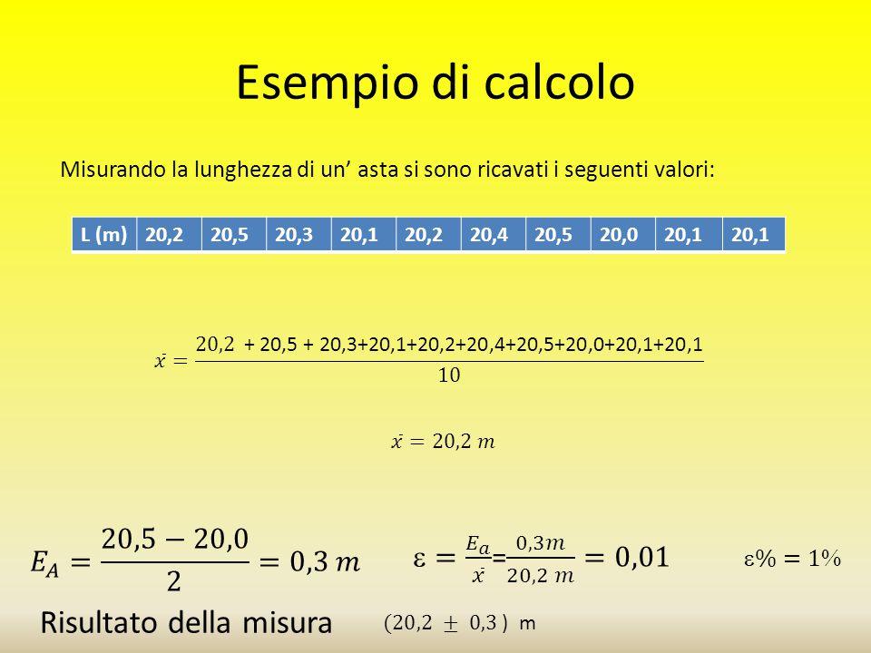 Esempio di calcolo Misurando la lunghezza di un' asta si sono ricavati i seguenti valori: L (m)20,220,520,320,120,220,420,520,020,1 Risultato della mi