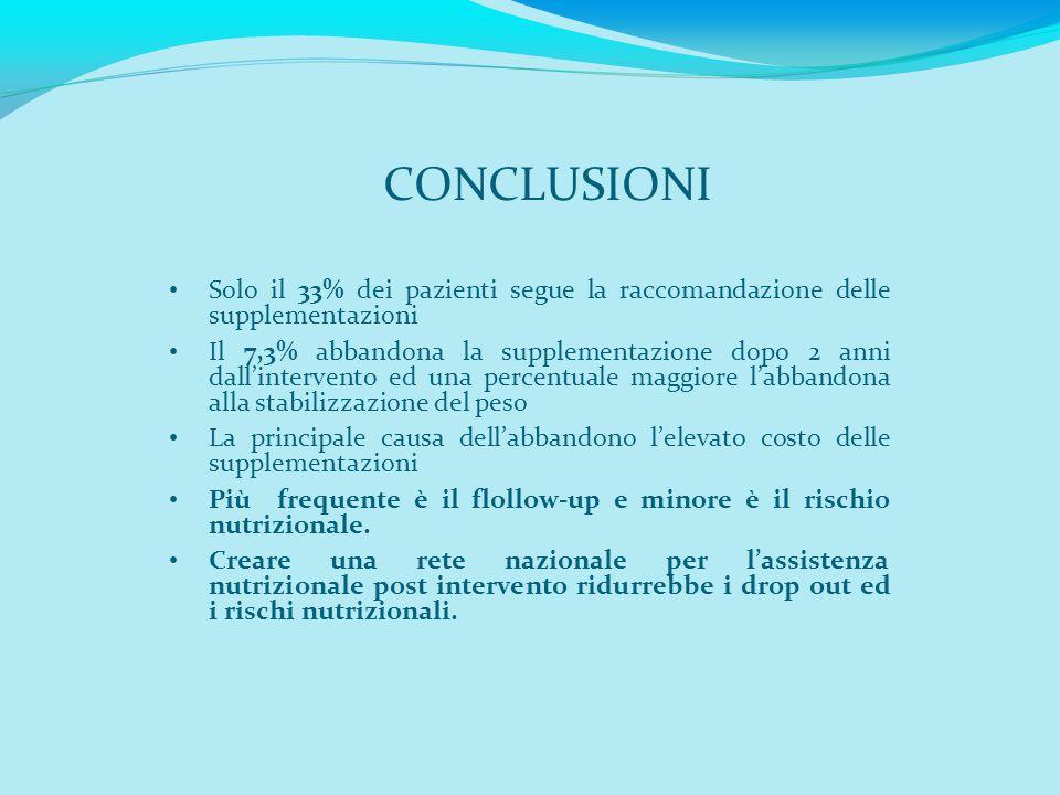 CONCLUSIONI Solo il 33% dei pazienti segue la raccomandazione delle supplementazioni Il 7,3% abbandona la supplementazione dopo 2 anni dall'intervento