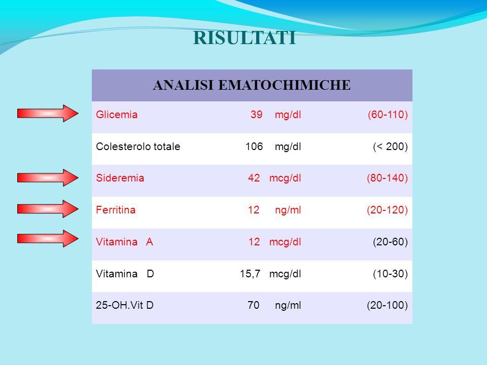 RISULTATI ANALISI EMATOCHIMICHE Glicemia39 mg/dl(60-110) Colesterolo totale106 mg/dl(< 200) Sideremia42 mcg/dl(80-140) Ferritina12 ng/ml(20-120) Vitamina A12 mcg/dl(20-60) Vitamina D15,7 mcg/dl(10-30) 25-OH.Vit D70 ng/ml(20-100)