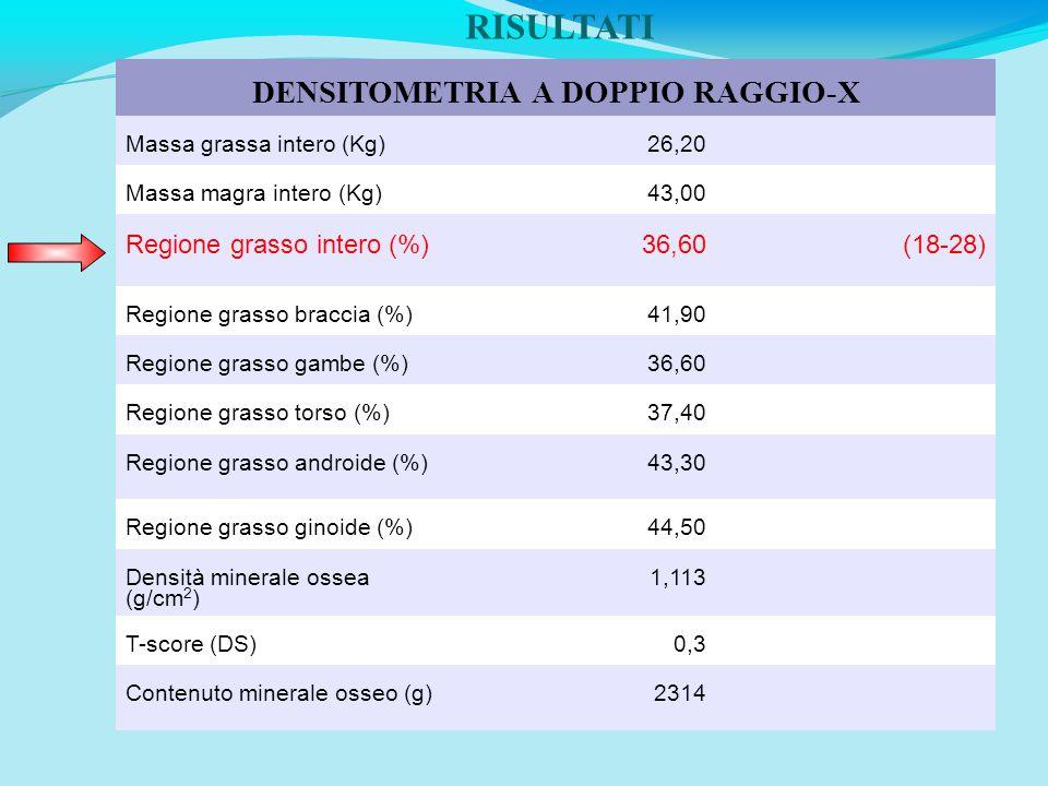 RISULTATI DENSITOMETRIA A DOPPIO RAGGIO-X Massa grassa intero (Kg)26,20 Massa magra intero (Kg)43,00 Regione grasso intero (%)36,60(18-28) Regione grasso braccia (%)41,90 Regione grasso gambe (%)36,60 Regione grasso torso (%)37,40 Regione grasso androide (%)43,30 Regione grasso ginoide (%)44,50 Densità minerale ossea (g/cm 2 ) 1,113 T-score (DS)0,3 Contenuto minerale osseo (g)2314