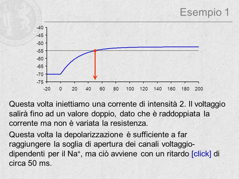 Esempio 1 Questa volta iniettiamo una corrente di intensità 2. Il voltaggio salirà fino ad un valore doppio, dato che è raddoppiata la corrente ma non