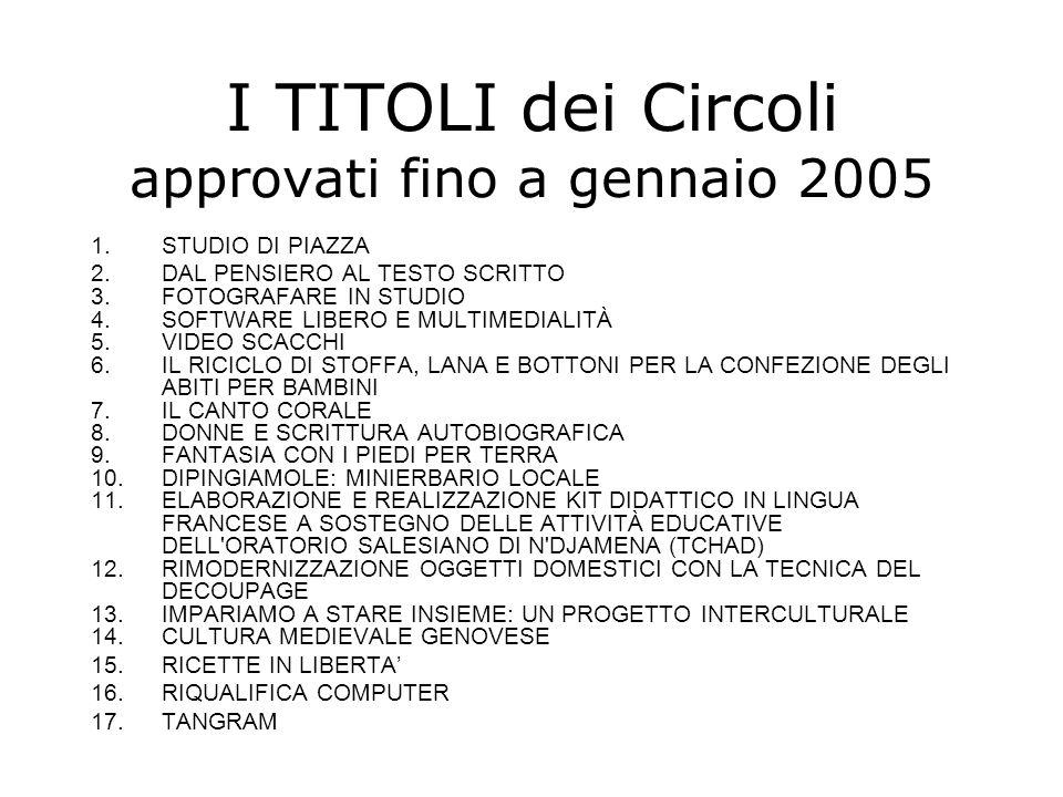 I TITOLI dei Circoli approvati fino a gennaio 2005 1.STUDIO DI PIAZZA 2.DAL PENSIERO AL TESTO SCRITTO 3.FOTOGRAFARE IN STUDIO 4.SOFTWARE LIBERO E MULTIMEDIALITÀ 5.VIDEO SCACCHI 6.IL RICICLO DI STOFFA, LANA E BOTTONI PER LA CONFEZIONE DEGLI ABITI PER BAMBINI 7.IL CANTO CORALE 8.DONNE E SCRITTURA AUTOBIOGRAFICA 9.FANTASIA CON I PIEDI PER TERRA 10.DIPINGIAMOLE: MINIERBARIO LOCALE 11.ELABORAZIONE E REALIZZAZIONE KIT DIDATTICO IN LINGUA FRANCESE A SOSTEGNO DELLE ATTIVITÀ EDUCATIVE DELL ORATORIO SALESIANO DI N DJAMENA (TCHAD) 12.RIMODERNIZZAZIONE OGGETTI DOMESTICI CON LA TECNICA DEL DECOUPAGE 13.IMPARIAMO A STARE INSIEME: UN PROGETTO INTERCULTURALE 14.CULTURA MEDIEVALE GENOVESE 15.RICETTE IN LIBERTA' 16.RIQUALIFICA COMPUTER 17.TANGRAM