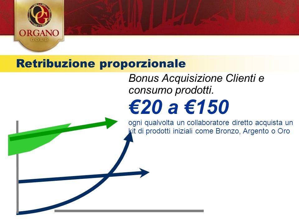 Retribuzione proporzionale Provvigioni residuali € TEMPO Bonus Acquisizione Clienti e consumo prodotti. €20 a €150 ogni qualvolta un collaboratore dir