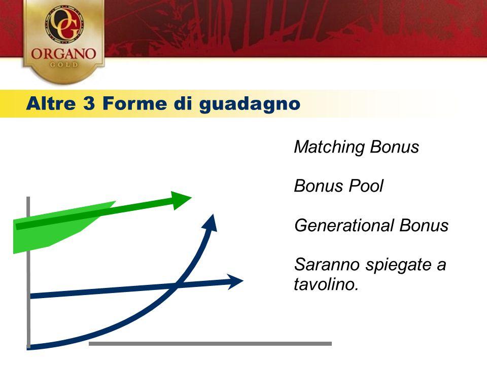 Altre 3 Forme di guadagno Provvigioni residuali € TEMPO Matching Bonus Bonus Pool Generational Bonus Saranno spiegate a tavolino.