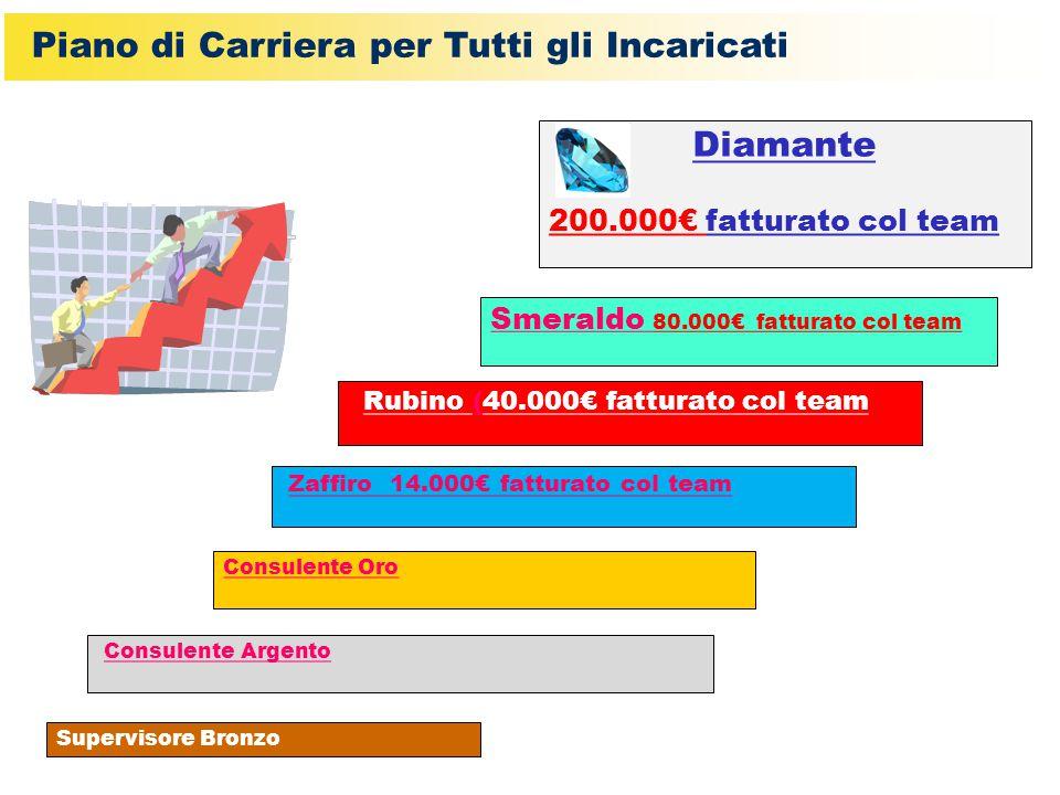 Supervisore Bronzo Consulente Argento Consulente Oro Rubino (40.000€ fatturato col team Smeraldo 80.000€ fatturato col team Zaffiro 14.000€ fatturato