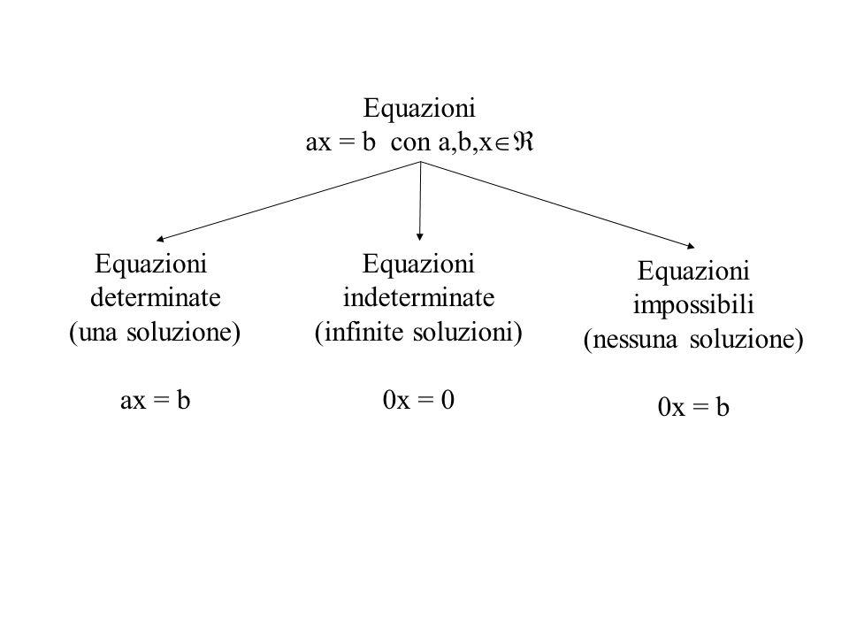 Equazioni ax = b con a,b,x  Equazioni determinate (una soluzione) ax = b Equazioni indeterminate (infinite soluzioni) 0x = 0 Equazioni impossibili (nessuna soluzione) 0x = b