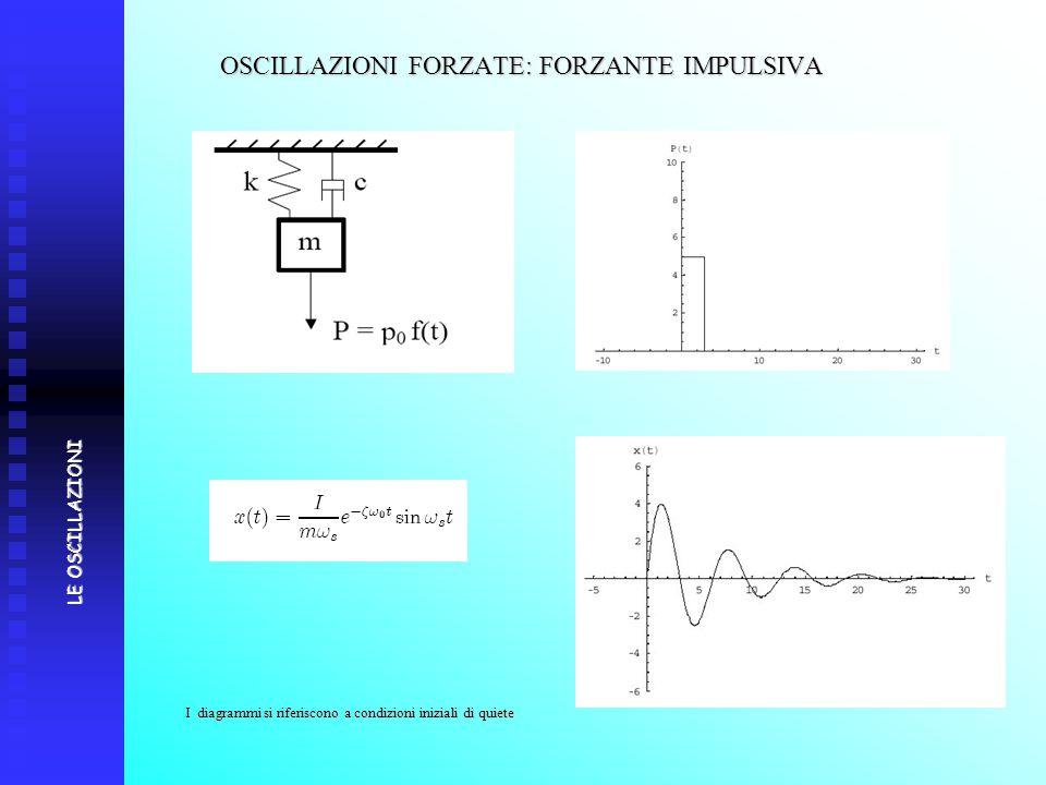 OSCILLAZIONI FORZATE: FORZANTE IMPULSIVA I diagrammi si riferiscono a condizioni iniziali di quiete LE OSCILLAZIONI
