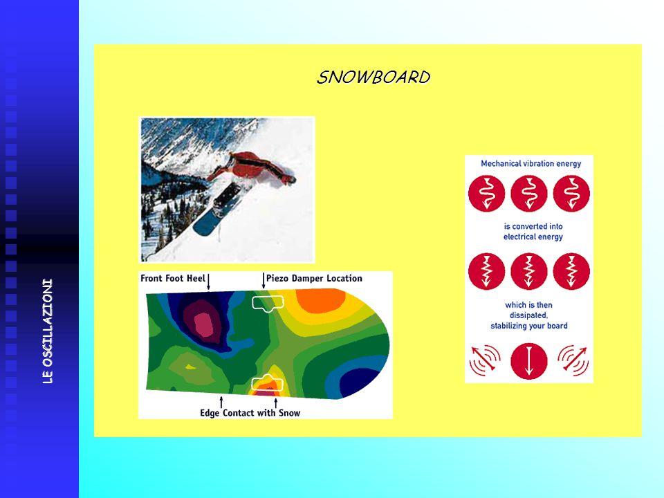 SNOWBOARD SNOWBOARD LE OSCILLAZIONI