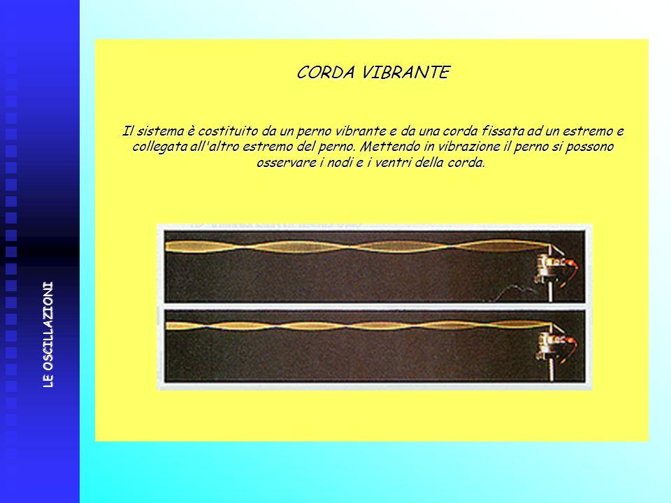 CORDA VIBRANTE Il sistema è costituito da un perno vibrante e da una corda fissata ad un estremo e collegata all'altro estremo del perno. Mettendo in