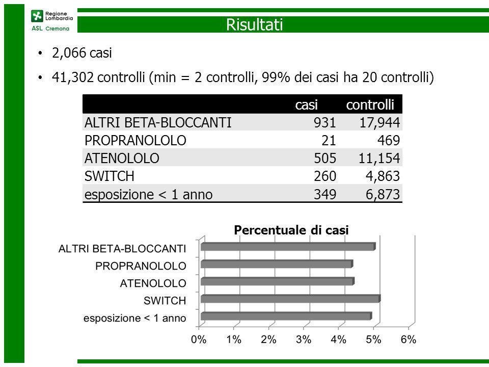 Risultati casicontrolli ALTRI BETA-BLOCCANTI93117,944 PROPRANOLOLO21469 ATENOLOLO50511,154 SWITCH2604,863 esposizione < 1 anno3496,873 2,066 casi 41,302 controlli (min = 2 controlli, 99% dei casi ha 20 controlli) Percentuale di casi